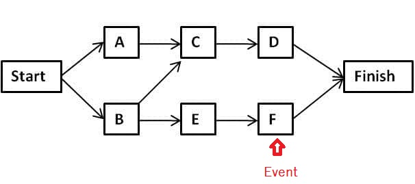 operations management  project management