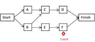 Operations management: Project Management