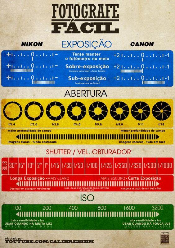 Infográfico - fotografe fácil