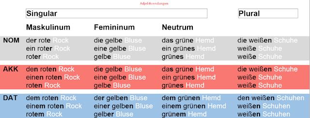 نهايات الصفات في اللغة الالمانية