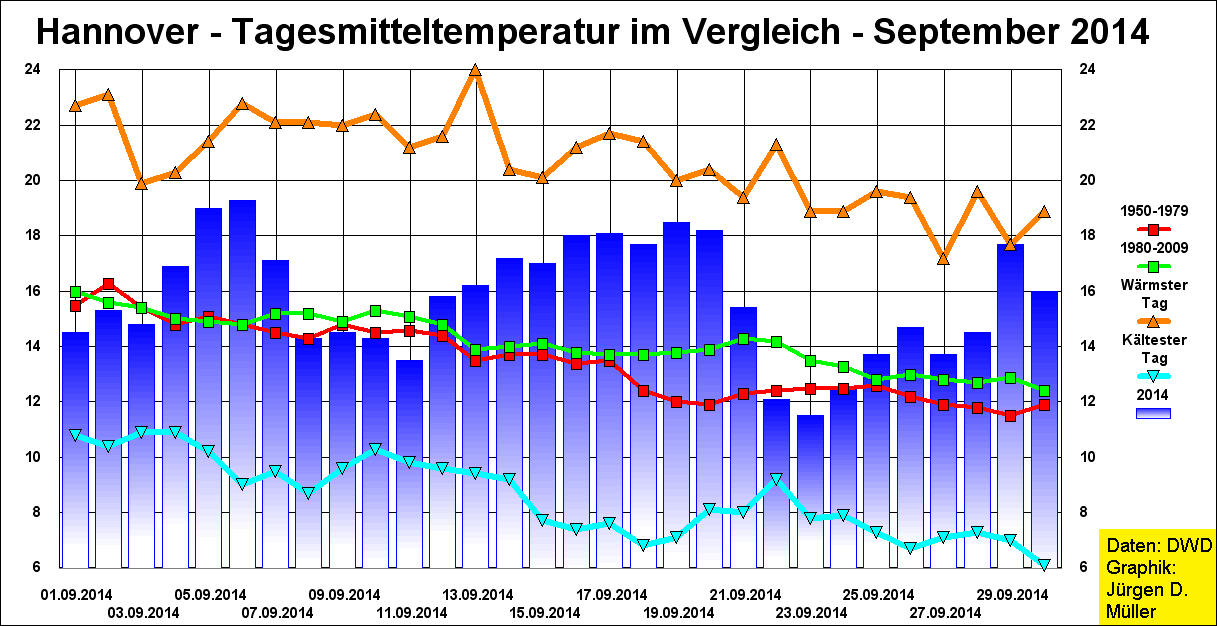 Hannover,Wetter,Temperatur,Tagestemperatur,Tagesmitteltemperatur,Abweichung