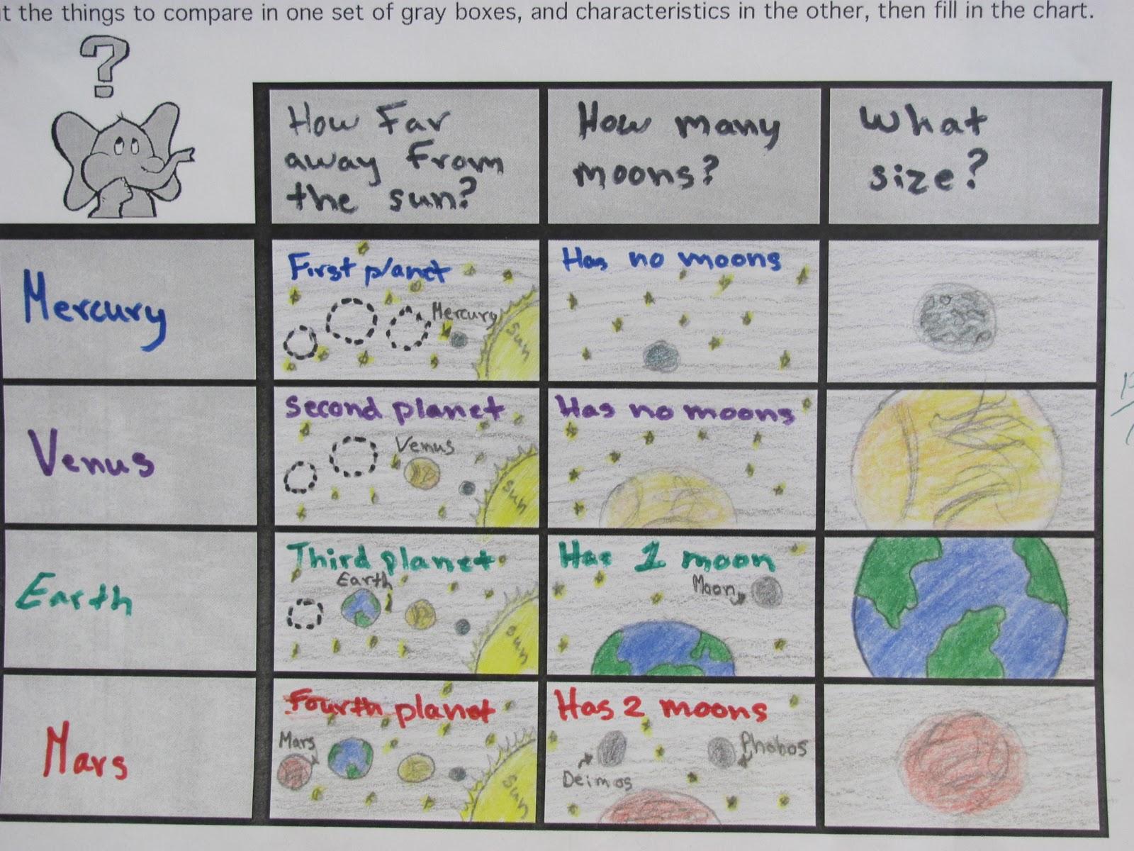 solar system graphic organizer - photo #2