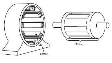 Catatan Kuliah: Motor Induksi Tiga Fasa ~> Bagian 1