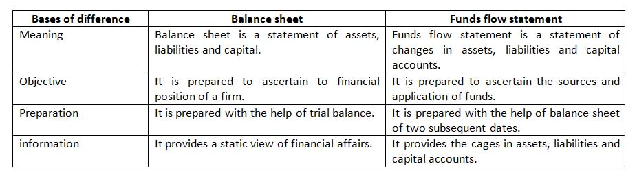 difference between horizontal and vertical analysis of financial statements Talking about financial statements, what is the difference between horizontal analysis and vertical analysis.