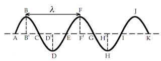 Materi Lengkap Istilah pada Gelombang Serta Contohnya