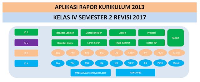 aplikasi rapor k13 excel kelas 4 SD/MI 2018