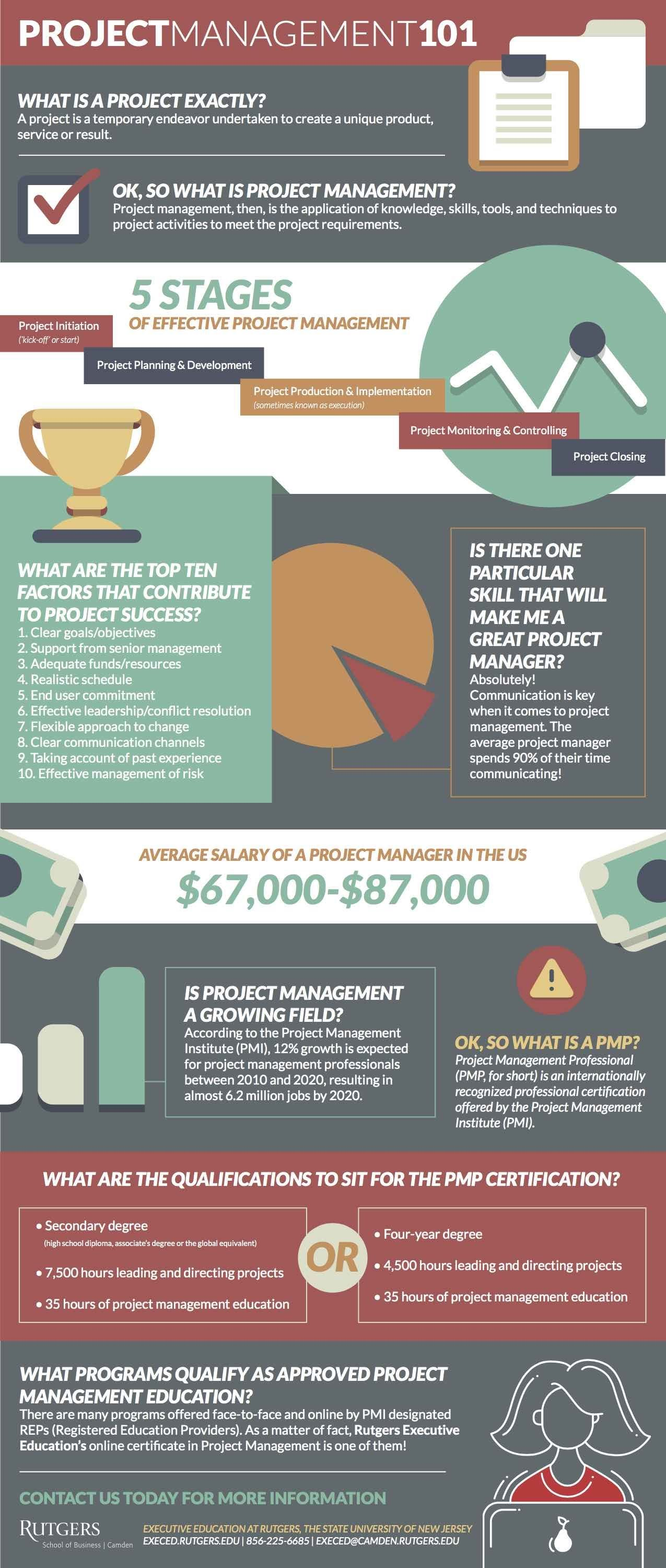 Project Management 101 #Infographic