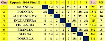 Clasificación de la final B por orden de puntuación del III Campeonato Mundial Universitario de Ajedrez - Uppsala 1956