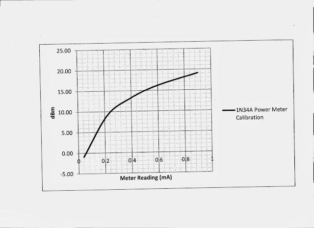 N4HAY / ZS6RSH: Calibrating a 1N34A diode based Peak RF