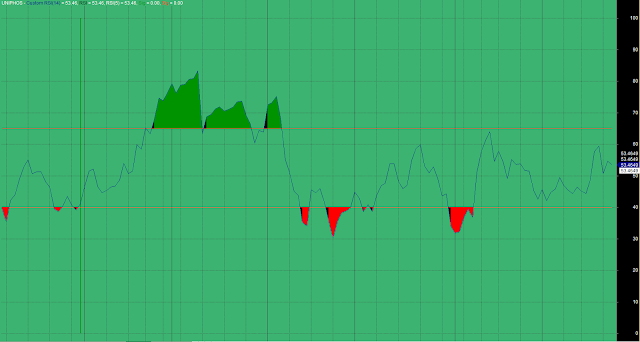 Custom RSI Overbought Oversold Levels