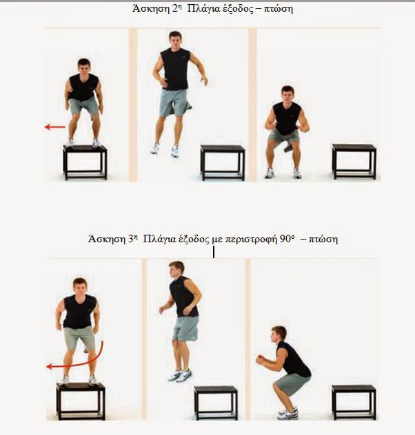Πλειομετρικές  ασκήσεις άλματος