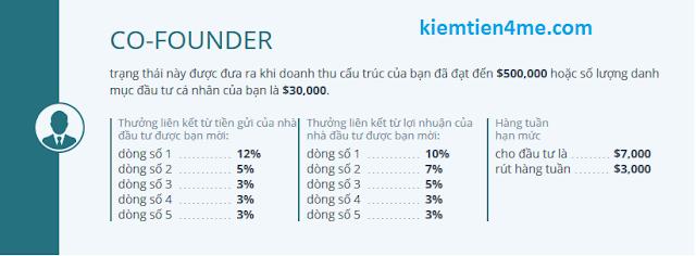 [REF] Ethtrade - ethtrade.org - Đầu tư ủy thác BTC, ETH với lãi suất 15% ...
