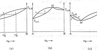 Lu Le Laboratory: Phase Diagram of Liquid-Vapor
