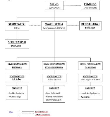 struktur dengan anggota sabar
