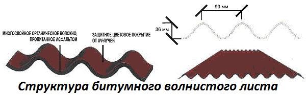 Структура битумного волнистого лица