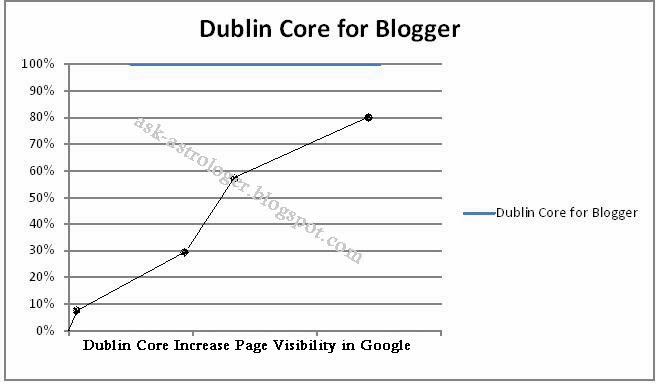 Dublin Core Meta Data
