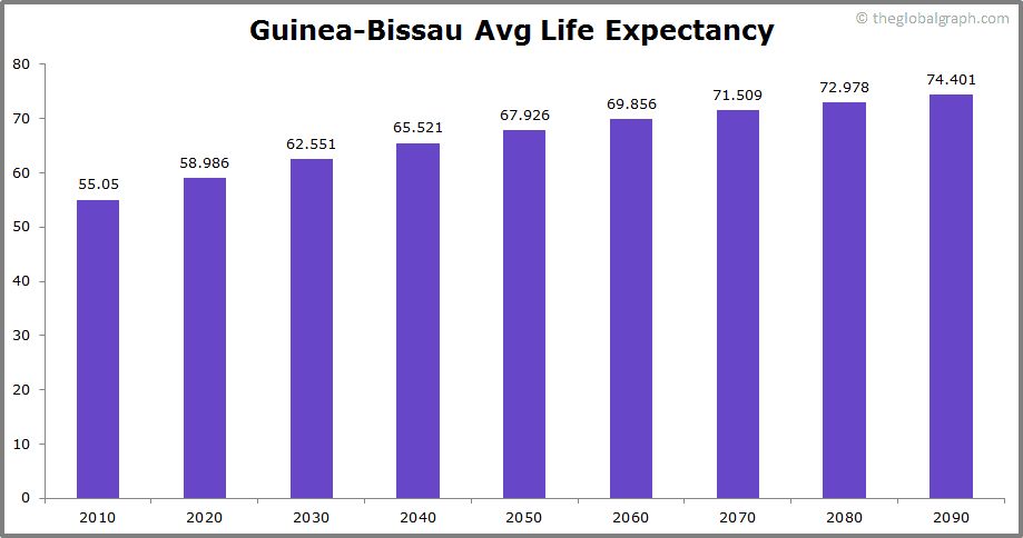 Guinea-Bissau  Avg Life Expectancy