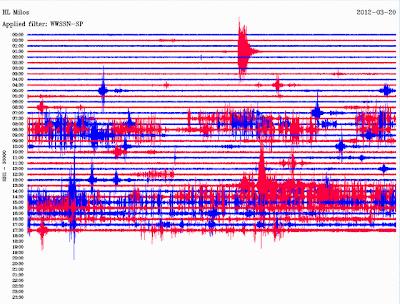 ΣΑΝΤΟΡΙΝΗ :Οι σεισμογράφοι τρελάθηκαν η κάτι δεν πάει καλά ?