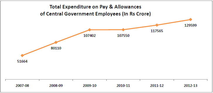interesting-statistics-from-the-7th-pay-commission-report_total-expenditure-on-pay-and-allowance