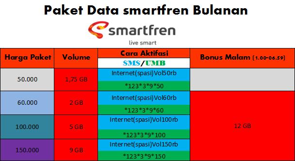 Paket Data Smartfren Bulanan Terbaru 2014, Lengkap Cara Aktifasi!