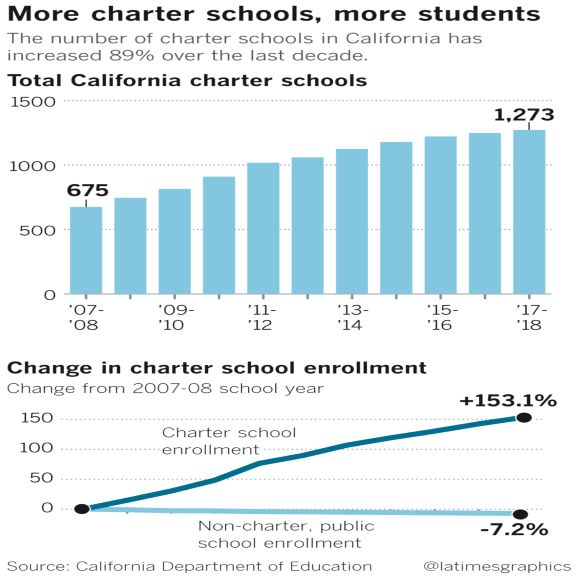 Image result for california charter school growth