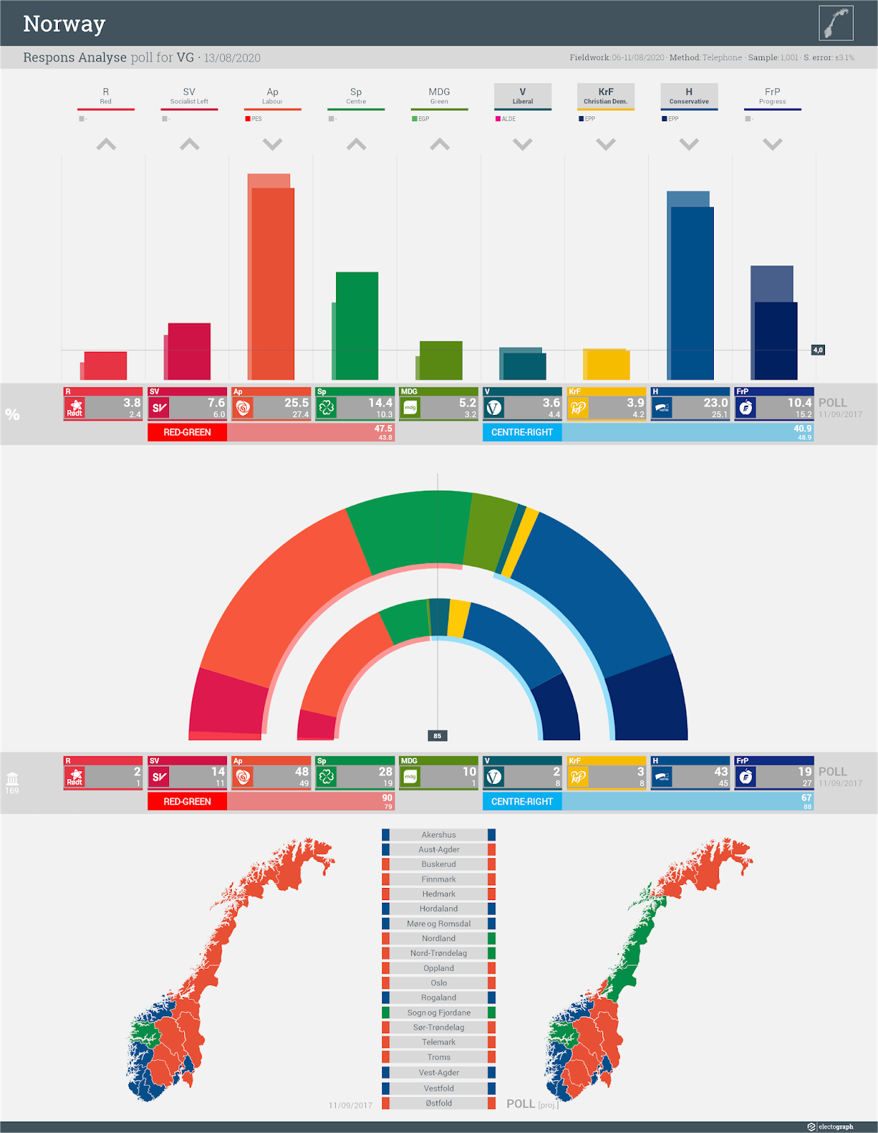 NORWAY: Respons Analyse poll chart for VG, 13 August 2020