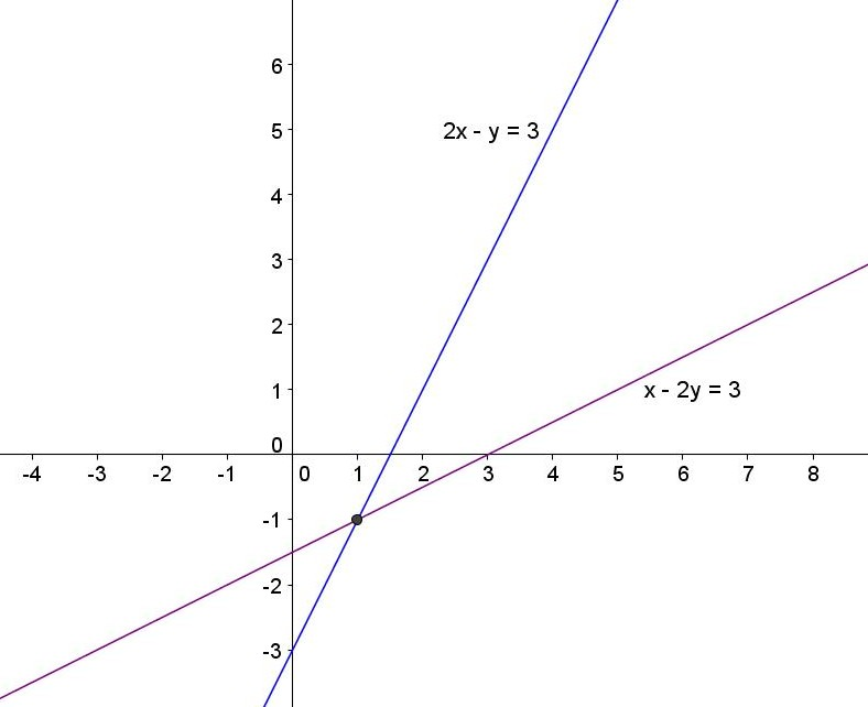 Math Principles: Angle Bisector - Two Intersecting Lines