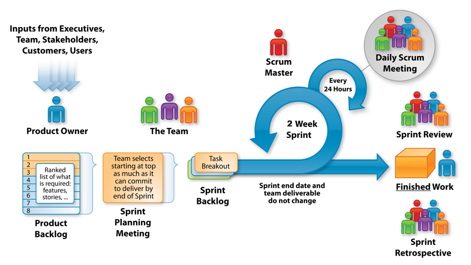 Scrum Overview for Agile Software Development