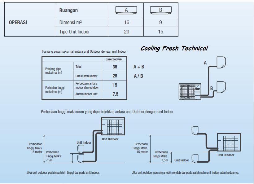 Spesifikasi Ac Daikin Multi S Ac Pintar Dan Hemat Dari