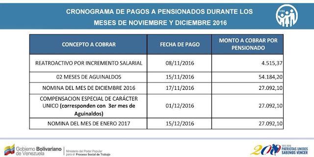 IVSS anuncia cronograma de pago de aguinaldos y retroactivos a pensionados