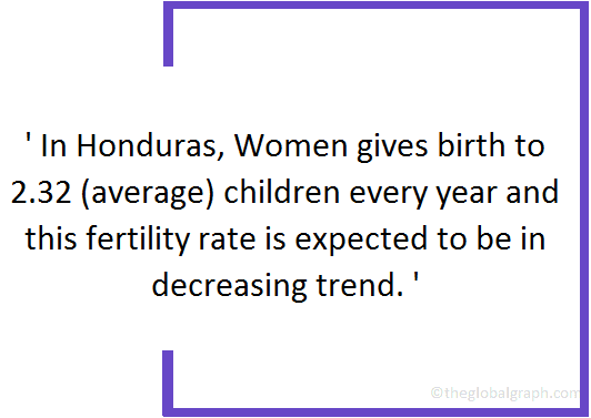 Honduras  Population Fact