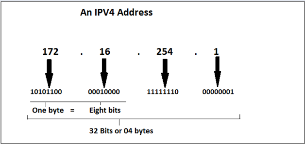 IPV4 address