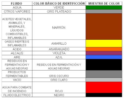 Codificación de tuberías en planta industriales. 3
