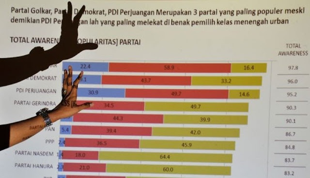 Survei Terbaru: Prabowo-Sandi Salip Petahana Jokowi-Ma'ruf
