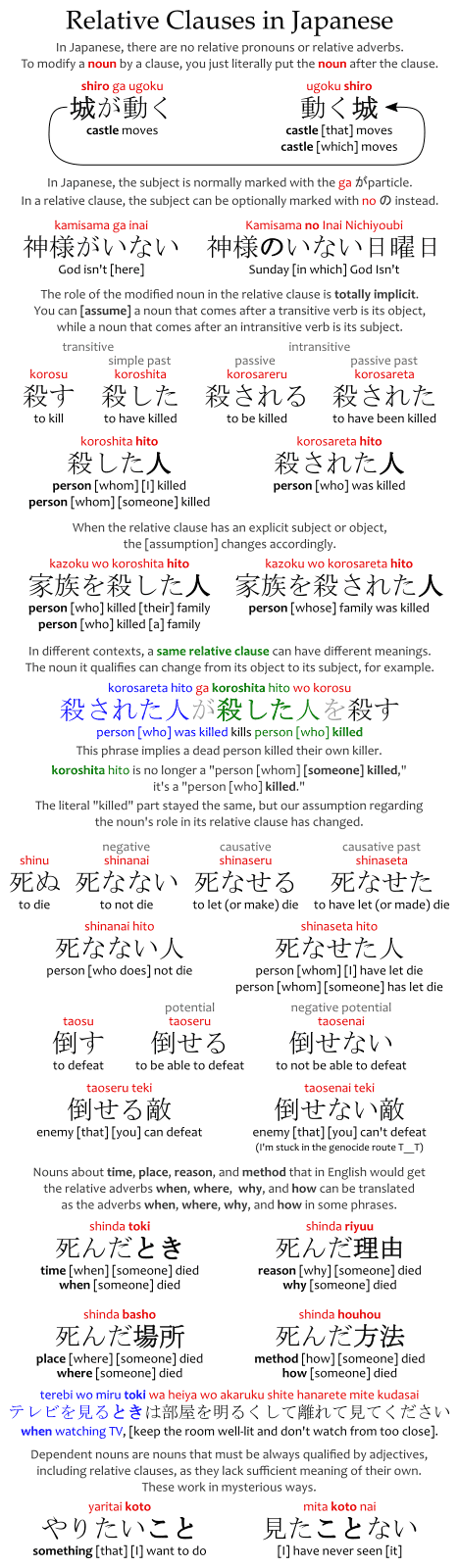 Cheat sheet for relative clauses in Japanese.