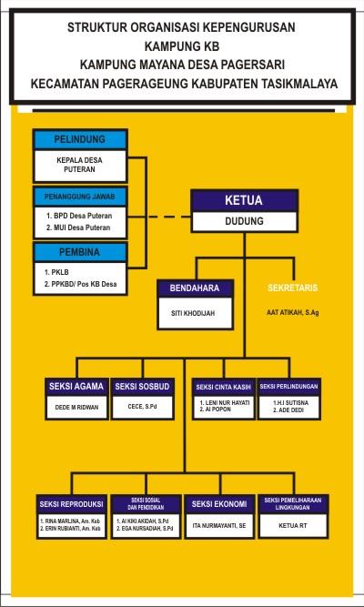 Download Contoh Struktur Organisasi Kampung KB.cdr - KARYAKU