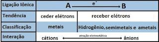 esquema ligacao ionica