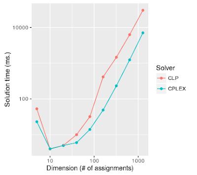 log-log plot of solution times