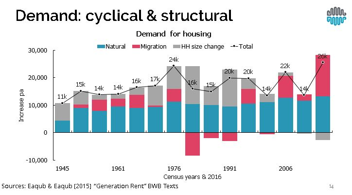 the demand side factors for uk housing Under the demand-side model, keynes advocated for government intervention to help overcome low aggregate demand in the short-term, such as during a recession or depression, to reduce unemployment.