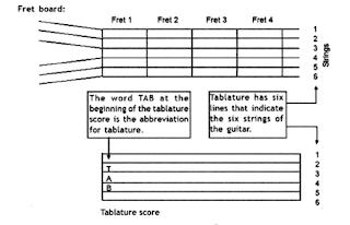 tablature gitar, belajar tab gitar