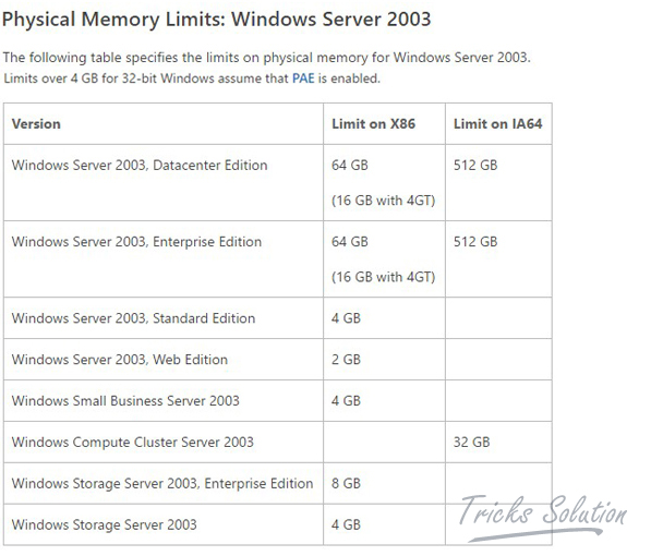 Physical Memory Limits Windows Server 2003