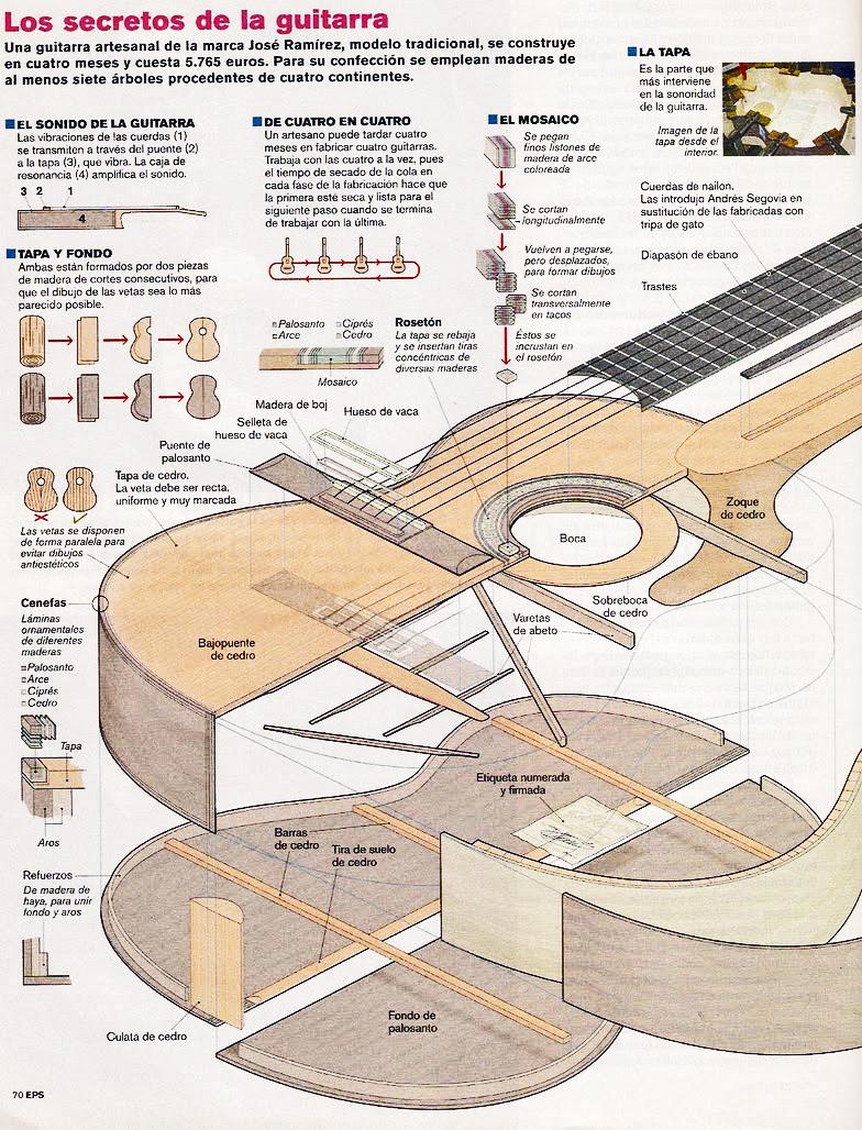 Cithara hispanica : Dimensiones y partes de la guitarra