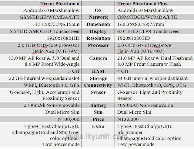 Phantom-6-plus-specifications-compare