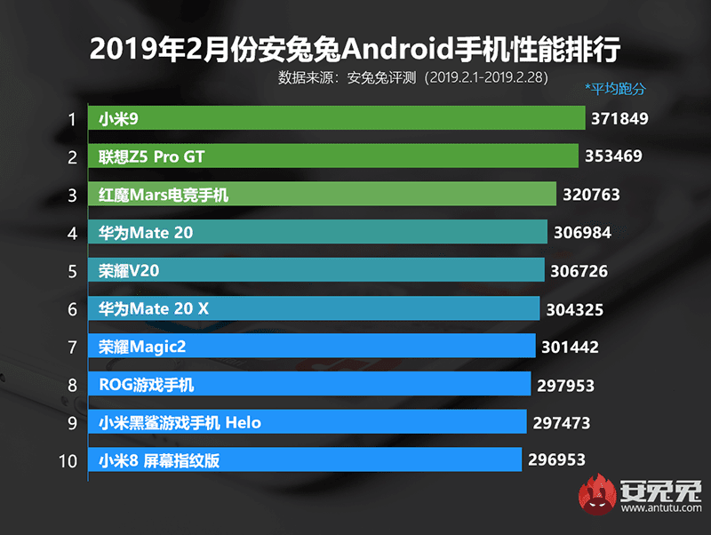 AnTuTu's top 10 in China for Feb 2019