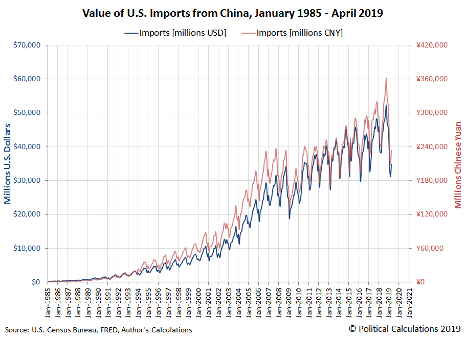 Value of U.S. Imports from China, January 1985 - April 2019