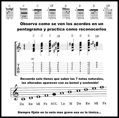Lectura musical para guitarra