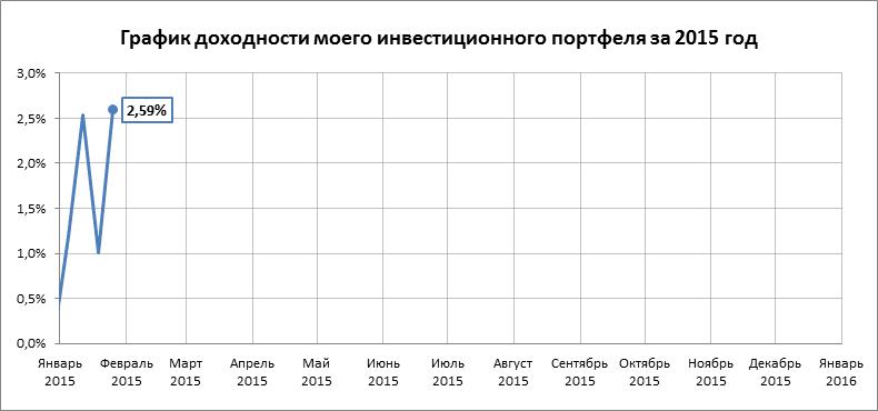 График доходности на 19.01.15 - 25.01.15