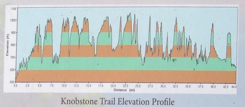 Knobstone Trail Elevation profile