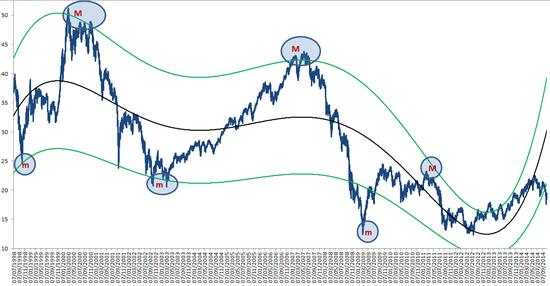 3fba03a6eb Prevedere la Borsa Trovando Massimi e Minimi