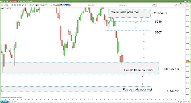 Matrice de trading pour lundi 26 Mars 18